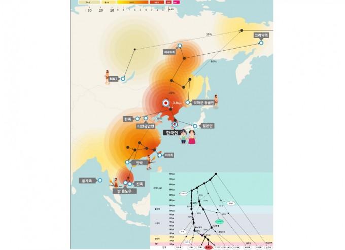 박종화 UNIST 교수팀이 한국인이 형성된 유전적 과정을 현대인 및 고대인 게놈 연구를 통해 새롭게 제시했다. 이에 따르면 수만 년 전부터 북아시아에 널리 퍼져 있던 동남아시아 유래 인류(선남방계)의 일부인 악마문동굴 신석기인이, 약 5000~4000년 전 남중국에서 동남아시아 및 동아시아 등지로 퍼져나간 새로운 인류(후남방계)와 만나 한국인의 조상을 형성한 것으로 나타났다. 다만 구체적인 인구집단의 이동 및 혼합 과정은 추가 연구가 필요할 것으로 보인다. 박종화 교수 제공
