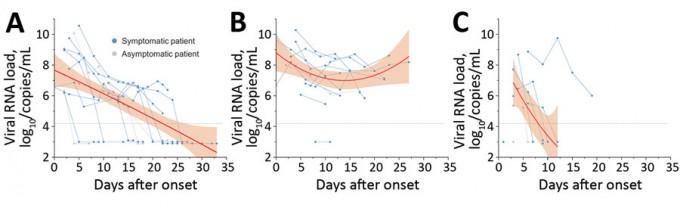 서울보라매병원과 서울대병원 연구팀이 국내 코로나19 어린이환자 12명을 대상으로 감염 1~3주 뒤 바이러스 농도를 비교했다. 왼쪽부터 코(비인두), 분변, 침 속 바이러스 농도를 시간에 따라 표시했다. 세로축은 상용로그로, 왼쪽 표기 숫자만큼 10을 거듭제곱해야 실제 바이러스 RNA 양이 나온다. 신종감염병저널 제공