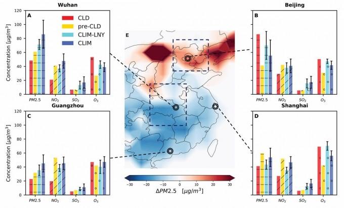 빨간색 막대가 격리기간(CLD), 노란색 막대가 격리 이전(pre-CLD), 파란색이 지난 5년간 평균(CLIM)이다. 지도에서 보면 중국 북부는 격리기간 오히려 초미세먼지 농도가 높아졌음을 볼 수 있다. 사이언스 제공