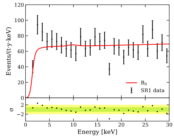 연구팀의 발견을 요약한 논문 속 핵심 그래프다. 붉은 선은 이론상 예측되는 ′잡음′ 충돌 이벤트고, 점이 실제 관측된 충돌 이벤트다. 2~3keV 에너지 영역에서 붉은 선보다 유독 높게 측정된 점이 보인다. 연구팀은 이 추가 충돌 이벤트가 태양에서 발생한 액시온 때문에 발생했을 가능성을 제기했다. 제논 연구협력단  제공