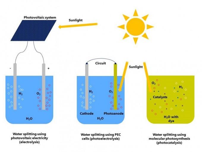 오늘날 수소의 98%는 메탄에서 만들어지는데 이 과정에서 이산화탄소가 나온다. 따라서 진정한 그린수소를 얻기 위해 태양광을 이용하는 연구가 세 방향에서 진행되고 있다. 먼저 태양광 패널과 전기분해를 조합한 방법(왼쪽)으로 이미 수소를 양산하고 있지만 경쟁력이 없다는 게 문제다. 최근에는 광양극이 빛에너지를 받아 물을 산화시키고 회로를 통해 양극으로 전자를 보내 수소를 만드는 광전기화학전지(PEC cell)가 활발히 연구되고 있는데(가운데) 양자 효율이 5%에 이른다. 전극 없이 물에 촉매 입자만 분산시켜 수소를 생성하는 광촉매(오른쪽)는 아직 효율이 가장 낮지만 최근 일본 연구진이 보조촉매를 결합한 방식을 개발해 효율을 획기적으로 높일 수 있는 발판을 놓았다. 취히리대 제공