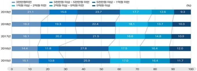 2015~2019년 연구비 구간별 세부과제 수 추이를 비교했다. 소형 및 중형 과제의 비율이 최근 증가했다. 과학기술정보통신부 제공