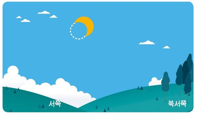 이달 21일 오후, 전국에서 관측 가능한 부분일식이 일어난다. 서울에서 관측 가능한 모습을 상상도로 그렸다. 한국천문연구원 제공