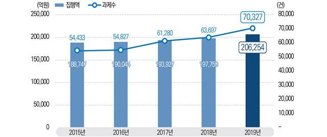 2015~2019년 국가연구개발사업 집행액과 세부과제 수의 변화를 그래프로 나타냈다. 과학기술정보통신부 제공