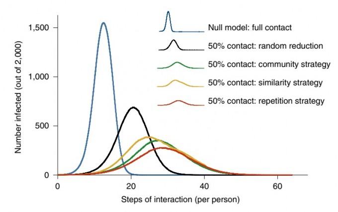 모델 연구를 통해 여러 생활 속 거리두기 유형의 효과를 비교했다. 아무 조치가 없을 때에 비해 기준 없는 생활 속 거리두기도 바이러스 전파를 절반으로 줄이고 확산을 늦추는 효과가 있었다. 하지만 기준을 구체적으로 제시하자 효율이 훨씬 높아졌다. 가장 효과가 좋은 것은 접촉자를 반복적으로 만나는 소수로 접촉자를 제한하는 방법이었다. 네이처 인간행동 제공