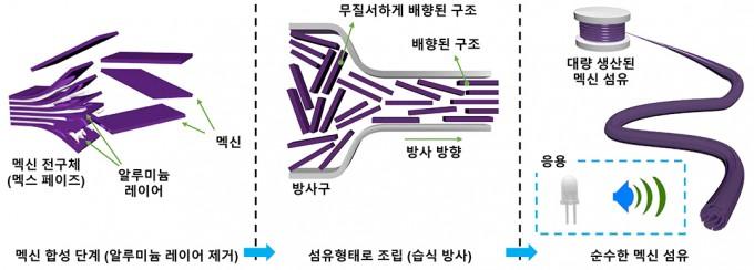 연구팀이 개발한 멕신 섬유화 기술 과정이다. 한국연구재단 제공