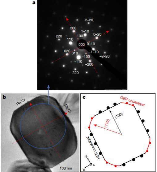 두 보조촉매가 코팅된 스트론튬 티타나이트 입자(결정)의 전자회절패턴(위)과 입자의 투과전자현미경 이미지(아래 왼쪽)다. 결정 <100> 방향 표면에는 수소생성반응 보조촉매(HER cocatalyst)가 코팅되고 <110> 방향 표면에는 산소생성반응 보조촉매(OER cocatalyst)가 코팅돼 96%에 이르는 양자 효율이 구현됐다(아래 오른쪽). 네이처 제공