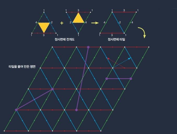 정사면체 전개도를 180도 회전해서 붙이면 최소 타일이 생기고, 타일을 계속 연결하면 복잡하고 긴 측지선도 쉽게 그릴 수 있는 평면이 생긴다. 같은 색 점끼리 연결할 때(보라색 선) 항상 다른 색 점을 지난다는 걸 알 수 있다. 빨간 점선과 파란 점선은 63쪽 정사면체 전개도의 측지선을 평면에 그린 것이다. 수학동아DB