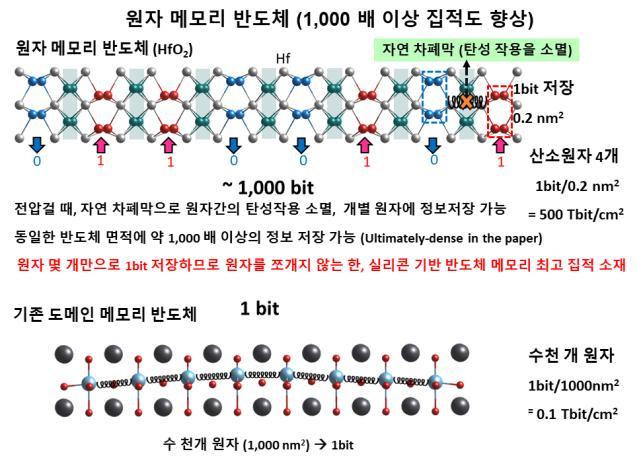 연구팀은 산화하프늄에 3~4V 전압을 가하면 원자 사이 힘이 끊어진다는 사실을 알아냈다. 기존 강유전체 메모리(아래)는 하나의 정보를 담으려면 원자 수천개를 움직여야 했다. UNIST 제공