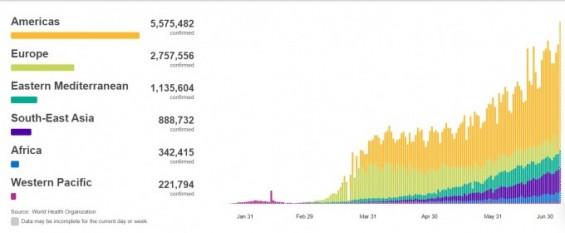 4일 코로나19 전세계 하루 신규환자수 21만 명...최다 기록 경신