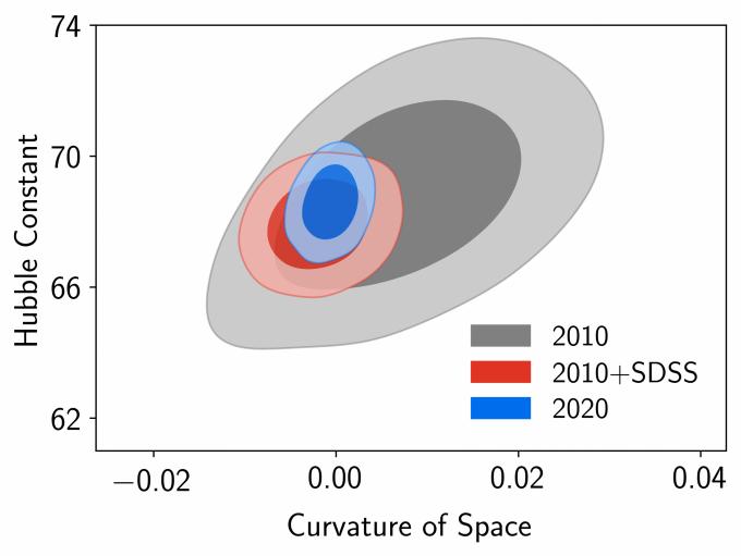 SDSS와 eBOSS가 측정한 데이터를 기반으로 한 허블상수(세로축)과 우주 곡률(가로축)의 추정 범위를 그래프로 표시했다. 데이터의 증가로 측정값 범위가 좁아졌다. 대략 허블상수는 67~70 사이, 곡률은 0으로 나타났다. 이는 2015년 유럽우주국(ESA)의 우주 마이크로파배경복사(CMB) 측정 결과에 따른 분석값과 비슷하다. SDSS 제공