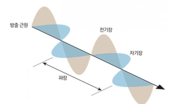 맥스웰은 빛이 전자기법칙을 따라 진행하는 파동이라고 정의했다. 전자기파 이론은 무선통신부터 레이저까지 오늘날 IT산업의 기초가 됐다. 과학동아DB