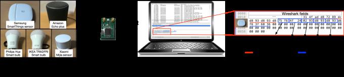 상용 사물인터넷 기기가 송신한 신호가 무전원 게이트웨이를 통해 Wi-Fi 네트워크에 연결되는 과정을 보여주는 모식도로 나타냈다. KAIST 제공