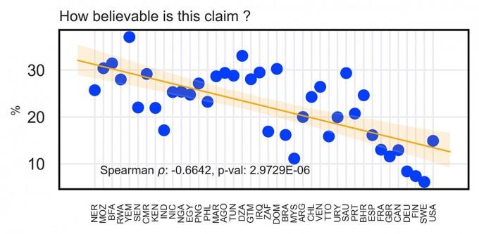 국가별 가짜뉴스에 대한 경험 및 수용도 분석 결과. GDP가 낮은 국가일수록 설문에서 주어진 가짜뉴스를 본 적이 있다고 대답한 응답자의 비율이 높은 경향이 나타났다(위). 또, 해당 정보를 신뢰한다고 응답한 비율 역시 GDP가 낮은 국가일수록 높았다(아래). 위 그래프에서 X축은 각 나라를 의미하며, 왼편으로 갈수록 GDP가 낮은 경제빈곤국에 해당한다. IBS 제공