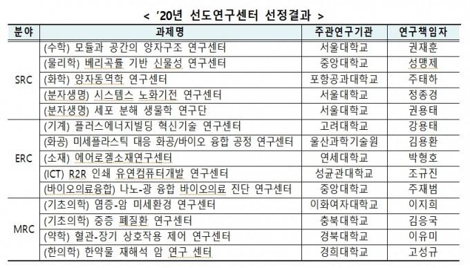 2020년도 선도연구센터에는 모두 18개의 연구단이 선정됐다. 과학기술정보통신부 제공