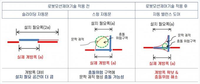 다른 문과 자동 밸런스 도어를 비교한 표다. 한국기계연구원 제공