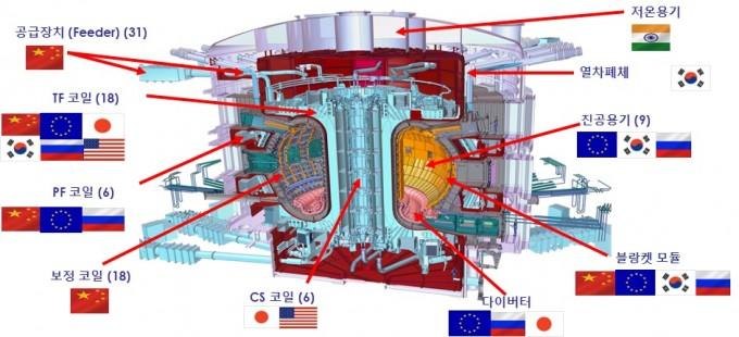 ITER의 토카막을 구성하는 주장치 주요 부품을 표시했다. 국기는 조달 참여 국가다. 과학기술정보통신부 제공