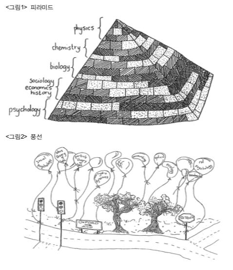 피라미드와 풍선으로 대비되는 지식융합의 의미.  이 그림들은 카트라이트(N. Cartwright)가 노이라트(O. Neurath)의 철학을 설명하기 위해 제시한 것이라고 한다. 출처 Otto Neurath: Philosophy between Science and Politics (1996)