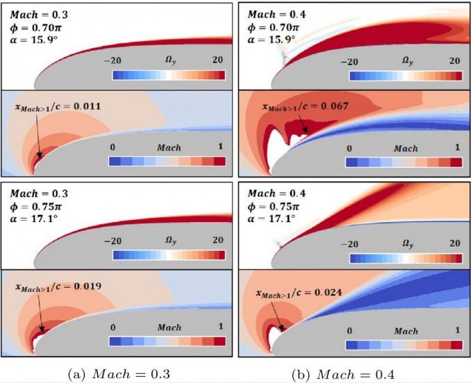 음각이 증가하는 블레이드 익형의 앞부분에서 초음속 영역의 영향으로 인한 동적 실속 발생하는 모습을 시뮬레이션했다. 마하수 유동장의 초음속 영역이 동적 실속과 밀접한 연관이 있으며, 주 유동속도가 빠를수록 (좌에서 우) 그 영향이 더 심해진다. GIST 제공