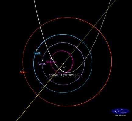 니오와이즈 혜성의 공전궤도 및 근일점(2020년 7월 3일)을 통과할 때의 위치, NASA JPL 제공