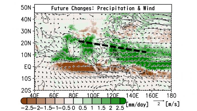 일본 도쿄도립대 연구팀이 슈퍼컴퓨터와 기상 모델을 이용해 연구한 결과를 요약한 논문 속 그래프다. 최근 30년의 강수(색) 및 바람 방향(화살표)를 100년 뒤인 2075~2112년의 예상 기후와 비교했다. 초록색이 짙을수록 강수량이 느는 지역이고, 노란색이 짙을수록 줄어드는 지역이다. 굵은 점선 부위기 몬순기압골 영역인데, 이 부근을 따라 여름 강수량이 크게 늘 것으로 예측됐다. 한반도도 강수량이 늘 것으로 추정됐다. 기후저널 제공