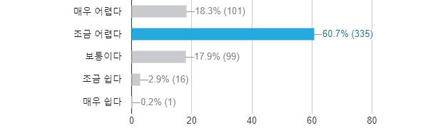 참가자들에게보거나 들어봤지만 이해를 하지 못하고 있는 용어들에 대한 어려움이 어느 정도인지 물었다. ′매우 어렵다′고 답한 비율이 18.3%, ′조금 어렵다′고 답한 비율이 60.7%로 나타났다. 80%에 가까운 참가자가 코로나19 관련 용어에 어려움을 느끼고 있다.동아사이언스DB
