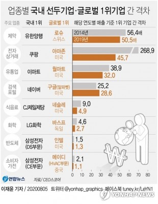 쿠팡·LG화학 등 8개 국내 선두기업, 글로벌 1위와 격차 줄였다