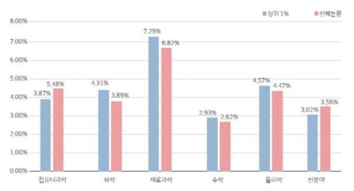 11년간 피인용 횟수 상위 1% 한국 논문 4천692건…세계 15위