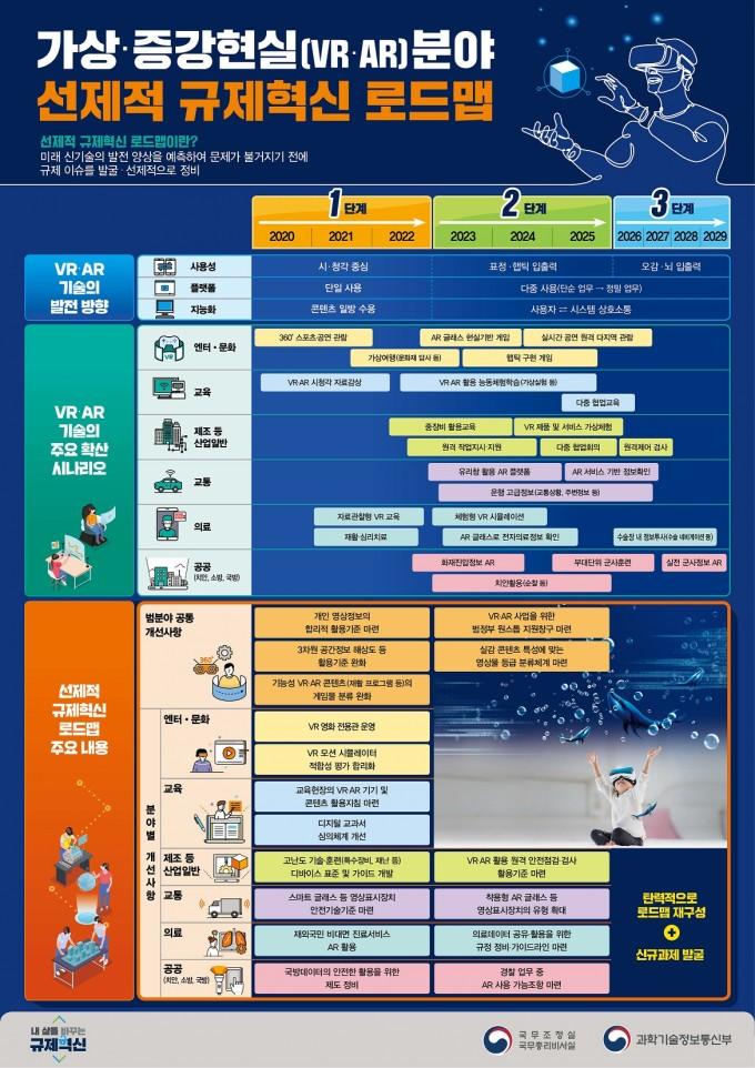 가상현실 및 증강현실 분야 선제적 규제혁신 로드맵. 과학기술정보통신부 제공