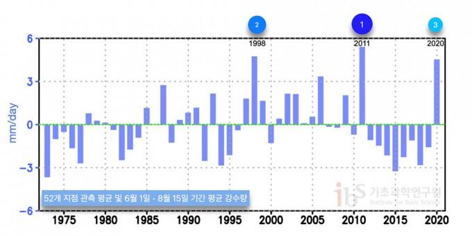우리나라 52개 지점 관측 평균값을 이용한 6월1일부터 8월 15일 기간 평균 강수량(mm/day) 그래프(1973~2020년). 기후 평균(1973년-2020년 기간 평균) 대비 편차를 나타내었다.  출처  https://data.kma.go.kr/cmmn/main.do