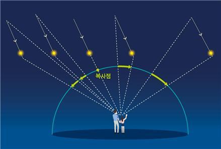 유성우는 한 방향으로 떨어지지만, 지구에서 보는 사람의 시야 때문에 복사점을 중심으로 여러 방향으로 떨어지는 것처럼 보인다.