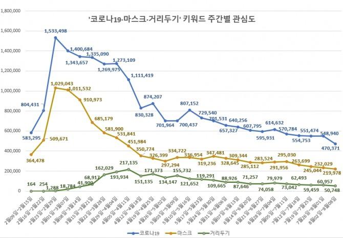 코로나19 마스크 거리두기 주간별 관심도 현황. 글로벌빅데이터연구소 제공