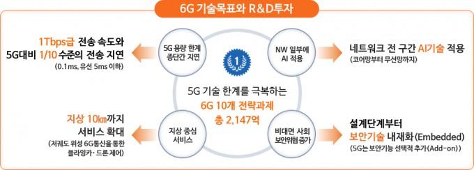 정부는 2021년부터 5년간 2147억원을 투입해 6G 전략과제를 육성한다. 과학기술정보통신부 제공