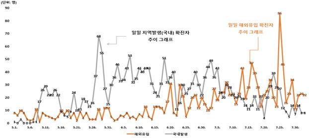 5월 이후 국내 코로나19 환자수를 발생 경로에 따라 분류한 그래프다. 지역감염이 다수를 차지하고 있었지만, 7월 이후 점차 해외유입 비율이 높아져 현재는 국내발생을 압도하고 있다. 중앙방역대책본부 제공