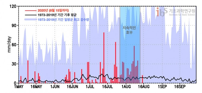 2020년 5월 1일부터 8월 15일까지 52개 지점 평균 일 강수량 시계열(적색 막대) 및 5월 1일부터 9월 30일까지 기후 평균(1973-2019) 일 강수량 시계열(흑색 선). 청색 음영은 각 일자 별 1973년부터 2019년 중 일 최대 강수량 값을 나타낸 것이다. 각 52개 지점 일 최대 강수량 값을 먼저 구한 후 지점 평균을 구하였다.  출처 https://data.kma.go.kr/cmmn/main.do