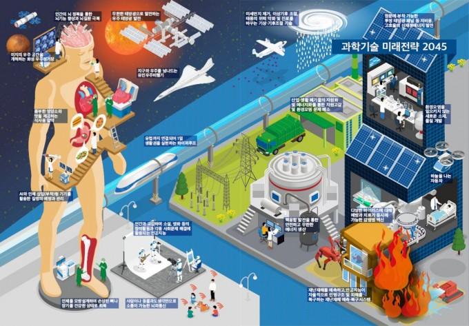 과학기술정보통신부는 이달 26일 ′과학기술 미래전략 2045′를 발표하고 다양한 미래 과학기술 시나리오를 제안했다. 과학기술정보통신부 제공