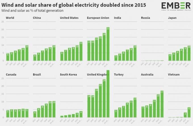 세계 주요 국가의 지난 5년간 풍력과 태양광 발전 점유율을 그래프로 나타냈다. 엠버 제공