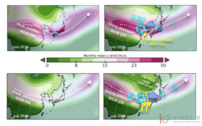 장마가 약했던 2019년(왼쪽)과 장마가 강했던 2020년(오른쪽) 6월(위쪽)과 7월(아랫쪽) 상층 대기 바람장 비교. 2020년에는 여름철 상층 제트류(300-hPa 상층 서풍)가 크게 강화되었고, 이에 따라 대기 불안정성이 커져 동쪽으로 빠르게 이동하는 저기압들이 많이 발생하였다. 저기압이 한반도를 통과할 때, 저기압에 따른 남서풍에 의해 열대 습윤 공기가 한반도로 크게 유입될 수 있다. 자료 출처  NCEP/NCAR 재분석 자료