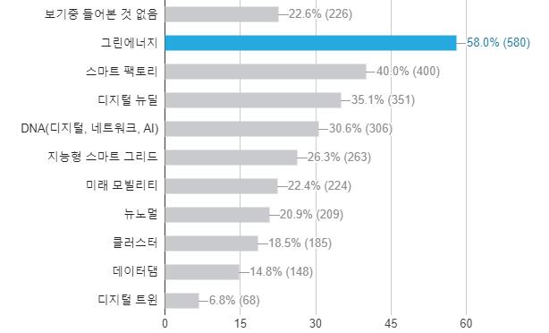 설문조사 참가자들은 한국판 뉴딜 관련 용어들을 낯설게 느끼고 있었다. 대부분의 용어에 대해 듣거나 본 적이 있다고 답반 비율이 40% 아래에 머물렀다. 동아사이언스DB