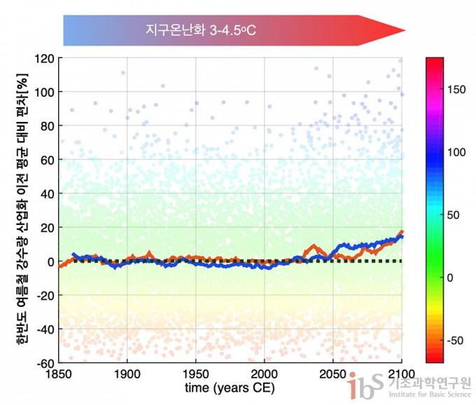 인간 활동(온실가스와 에어로졸 배출)에 따른 한반도 여름철 강수량 변화. 각 점들은 대기 내부 변동성에 의해 강수량이 매년 변동하는 폭을 보여준다(단위: 기후 값에 대한 퍼센트 변화). 적색선은 기후물리연구단에서 온난화실험으로 계산한 인간활동에 의한 한반도 강수량 변화를 나타내며, 청색선은 39개 국제 기후연구소 모델의 평균으로 얻은 강수량 변화이다. 2100년에 이르면 약 3~4.5oC 지구온난화에 의해 한반도 여름철 강수량은 평균적으로 산업화 이전 대비 약 15% 정도 증가할 것으로 전망된다. 자료 출처: 기후물리연구단 지구온난화 실험 결과와 제 5차 결합 기후 모델 국제 상호 비교 프로젝트 (Coupled Model Intercomparison Project Phase 5)에 참여한 39개 모델의 지구온난화 실험 결과.