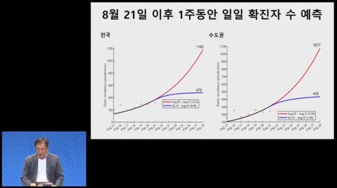 이달 21일 이후 일일 확진자 수를 예측한 표다. Rt값을 2.8로 그대로 두면(빨간색) 전국적으로 하루 환자가 1182명, 수도권에서는 1077명의 환자가 나올 것이란 예측이다. 유튜브 캡처