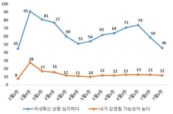 한국리서치 주간리포트의 코로나19 13차 인식조사 결과다. 한국리서치 제공