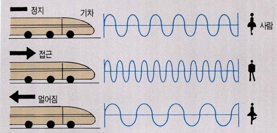 도플러 효과. 똑같은 소리를 내는 앰뷸런스가 똑같은 거리에 있음에도 불구하고, 정지해 있느냐, 접근 중이냐, 후퇴 중이냐에 따라 사람이 듣는 소리의 크기는 다르다. 과학동아DB