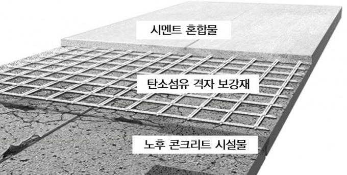 연구진이 개발한 보강공법 개요도. 노후 콘크리트 시설물에 탄소섬유 격자 보강재와 시멘트 혼합물을 시공했다. 건기연 제공.