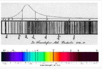 프라운호퍼가 발견한 태양빛 스펙트럼의 프라운호퍼  선들. 위키피디아 제공