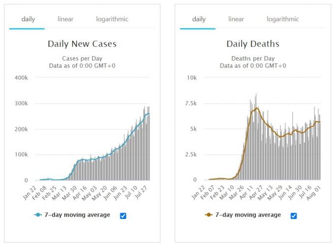 2일 오후(한국시간) 국제통계사이트 월드오미터의 코로나19 세계 상황이다. 왼쪽은 하루 신규 환자 수(마개) 및 7일 평균 하루 신규환자수(선) 그래프이고, 오른쪽은 하루 신규 사망자 수(막대) 및 7일 평균 하루 신규 사망자 수(선) 그래프다. 월드오미터 사이트 캡쳐