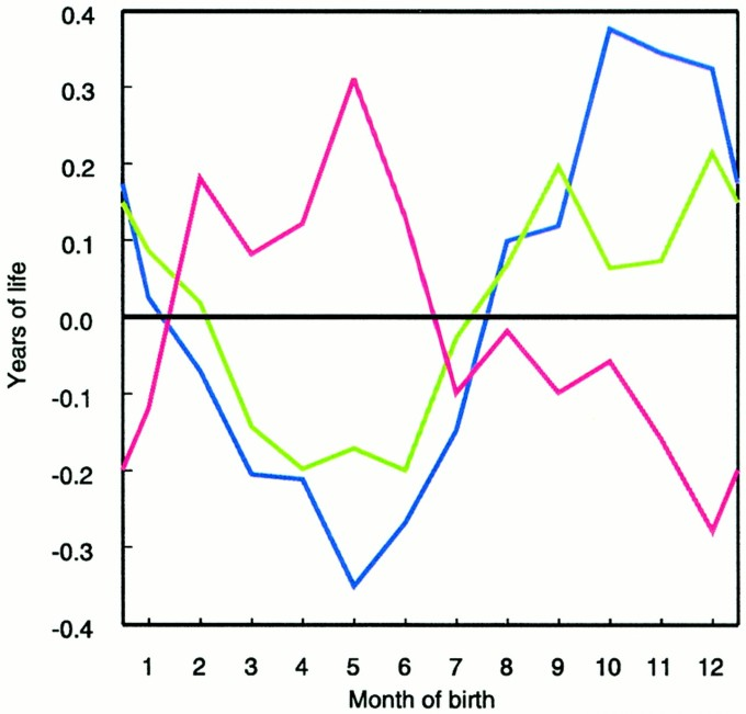 태어난 달은 수명에도 영향을 미친다. 봄에 태어난 사람은 평균보다 수명이 몇 달 짧고 가을에 태어난 사람은 몇 달 길다. 그래프를 보면 북반구인 덴마크(녹색 선)와 오스트리아(파란 선)는 물론 남반구인 호주(빨간 선)도 이런 패턴을 보인다.  미국립과학원회보 제공