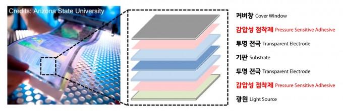 감압성 점착제를 사용해 제조된 디스플레이의 원리를 설명한 그림이다. UNIST 제공