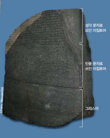 로제타석. 기원전 204~180년 이집트를 통치한 프톨레마이오스 5세를 기념해 기원전 196년 3월 27일에 멤피스의 사제들이 쓴 파라오를 찬양하는 문구가 새겨져 있다. 사실, 성각 문자로 쓰인 부분이 많이 파괴되어 학자들은 다른 자료를 통해 해독 연구를 해야 했다. 현재 영국의 대영 박물관에 전시되어 있으며, 영국은 이집트의 요구에도 불구하고 이 유물을 돌려주지 않고 있다. Hans Hillewaert / 위키미디어 제공
