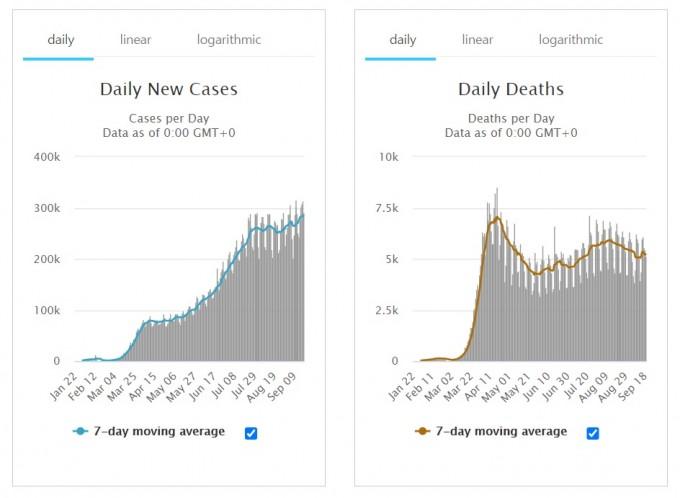 20일 현재 7일 평균 세계 누적 코로나19 환자수(왼쪽)과 사망자수의 그래프다. 환자수가 8월 초 이후 증가세로 돌아선 모습이 확연하다. 월드오미터 화면 캡쳐